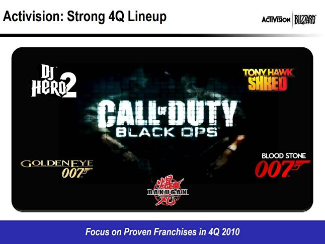As this slide from a 2010 quarterly report shows, Activision 2010 had more diversity in one quarter than Activision 2020 has all year