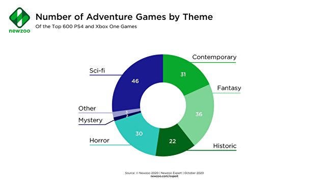 Sci-fi and fantasy games account for around half of the top adventure titles.