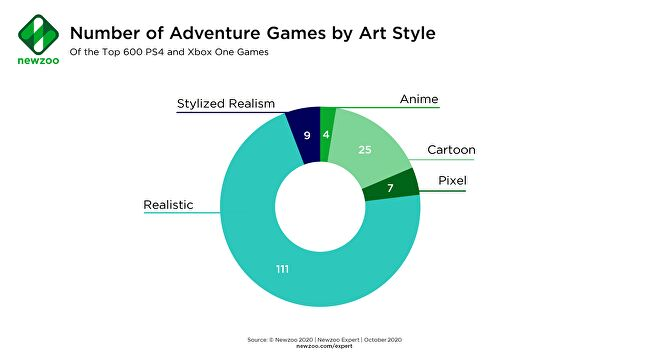 The majority of adventure games are realistic. Are developers missing an opportunity?