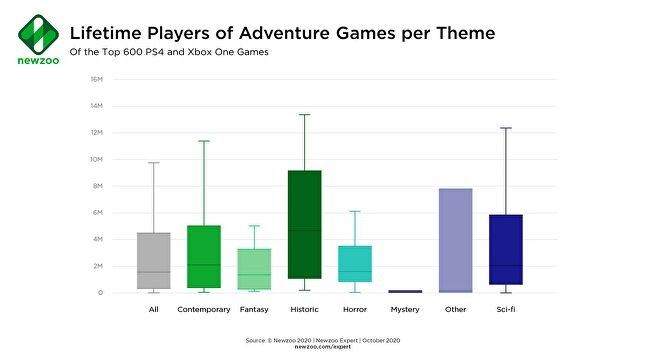 Adventure games perform well across all percentile ranges.