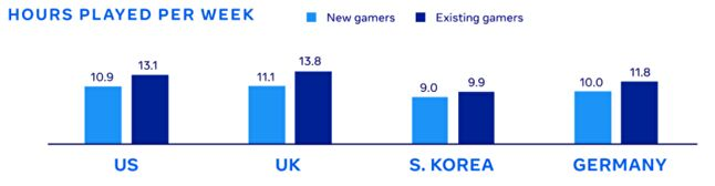 Source: Games Marketing Insights for 2021, Facebook, 2020