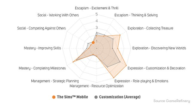Figure 3. The Sims Mobile player motivations
