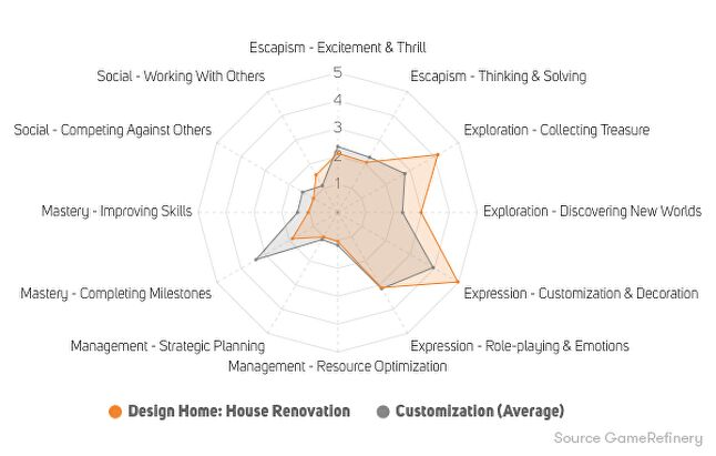 Figure 7. Design Home: House Renovation player motivations