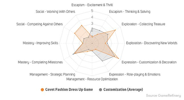 Figure 13. Covet Fashion Dress Up player motivations