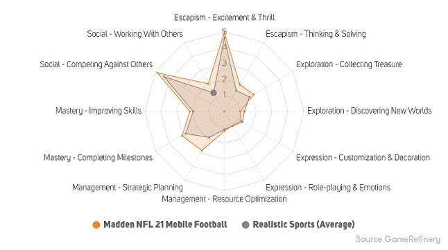 Figure 18. Madden NFL 21 Mobile Football player motivations