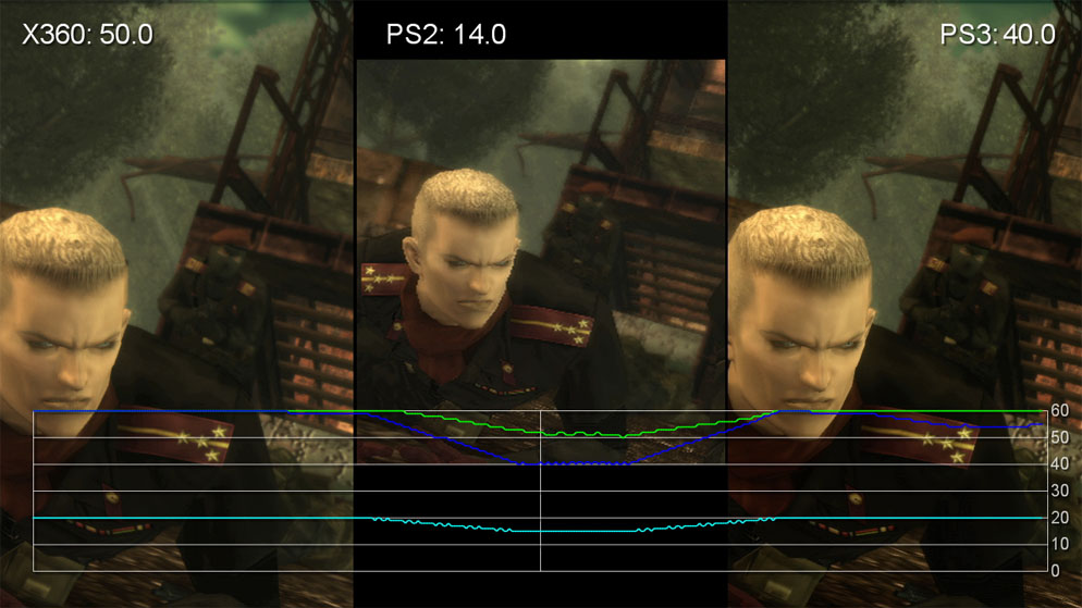 Metal Gear Solid 3 Ps3 360 Ps2 Performance Analysis