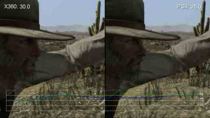 Red Dead Redemption In-Game Performance Analysis