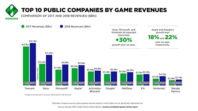 The top ten companies with public games in 2018
